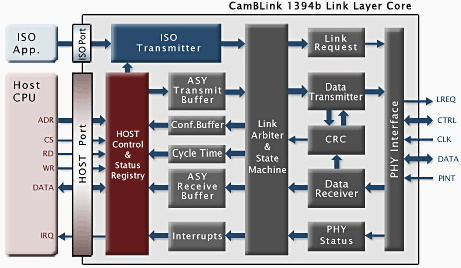 Link Layer Core